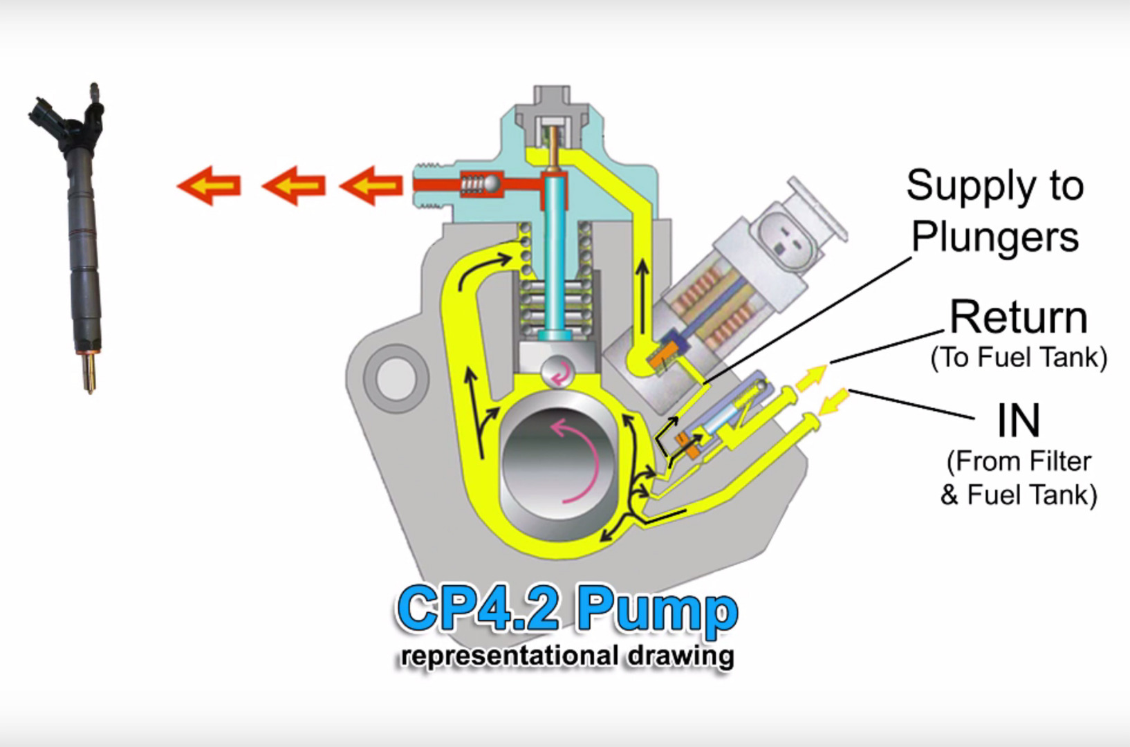Save Your Power Stroke With An S U0026s Cp4 2 Bypass Kit
