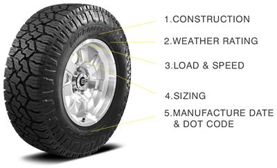 Numbers Game How To Understand The Information On Your Tire