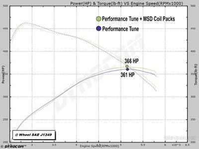 New Product Spotlight: MSD Performance Coil Packs for Ford
