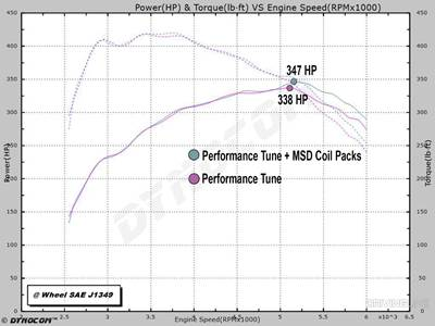 New Product Spotlight: MSD Performance Coil Packs for Ford EcoBoost