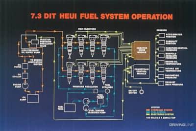 [DIAGRAM_38IU]  9 Ways the 7.3L Was the Most Reliable Power Stroke | DrivingLine | 97 Powerstroke Engine Diagram |  | DrivingLine
